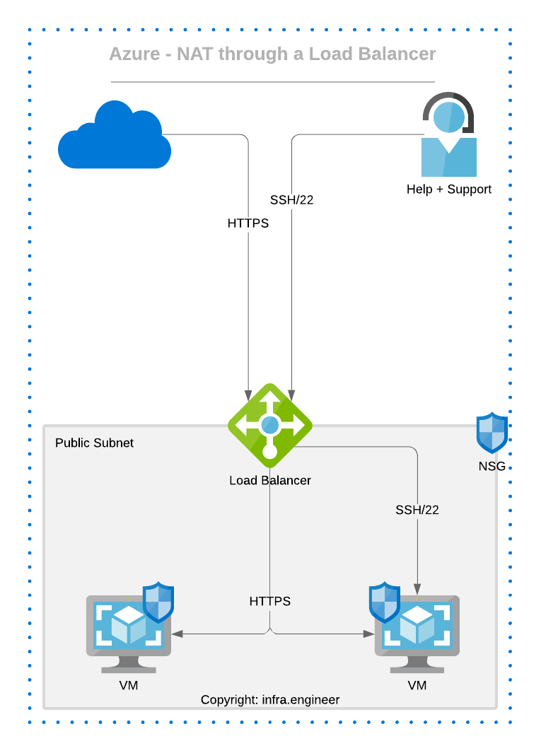 Azure Load Balancer NAT