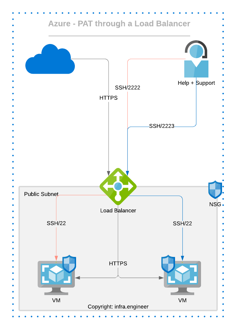 Azure Load Balancer PAT